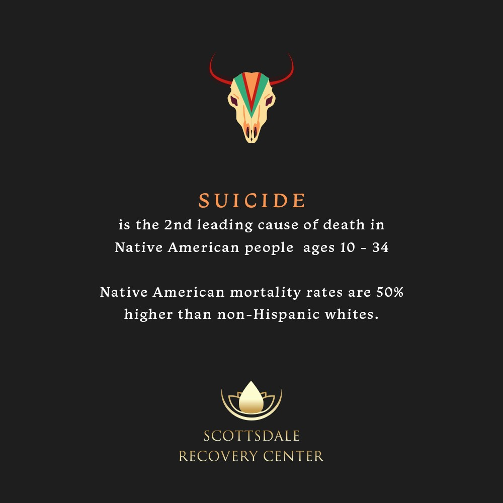 Suicide is the 2nd leading cause of death in native Americans